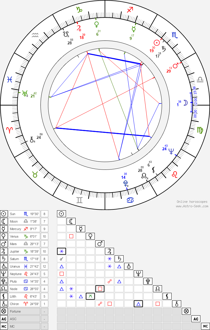 Riitta Degerholm - Astrology Natal Birth Chart