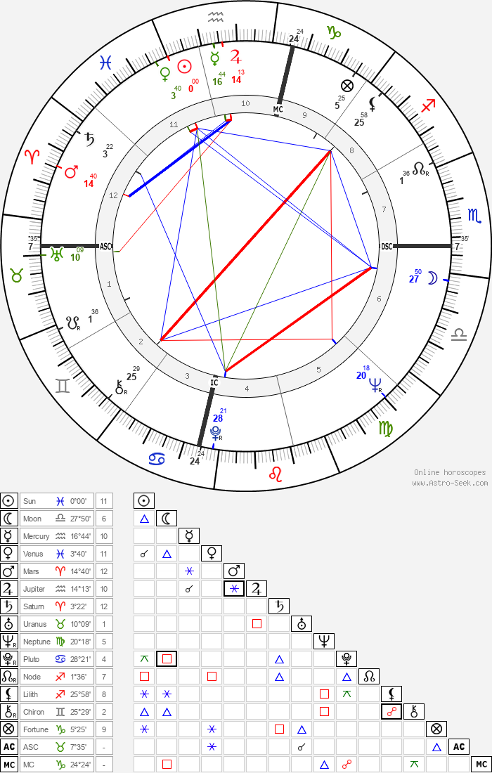 Rika Zaraï - Astrology Natal Birth Chart