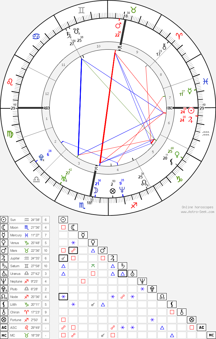 Robbie Williams - Astrology Natal Birth Chart