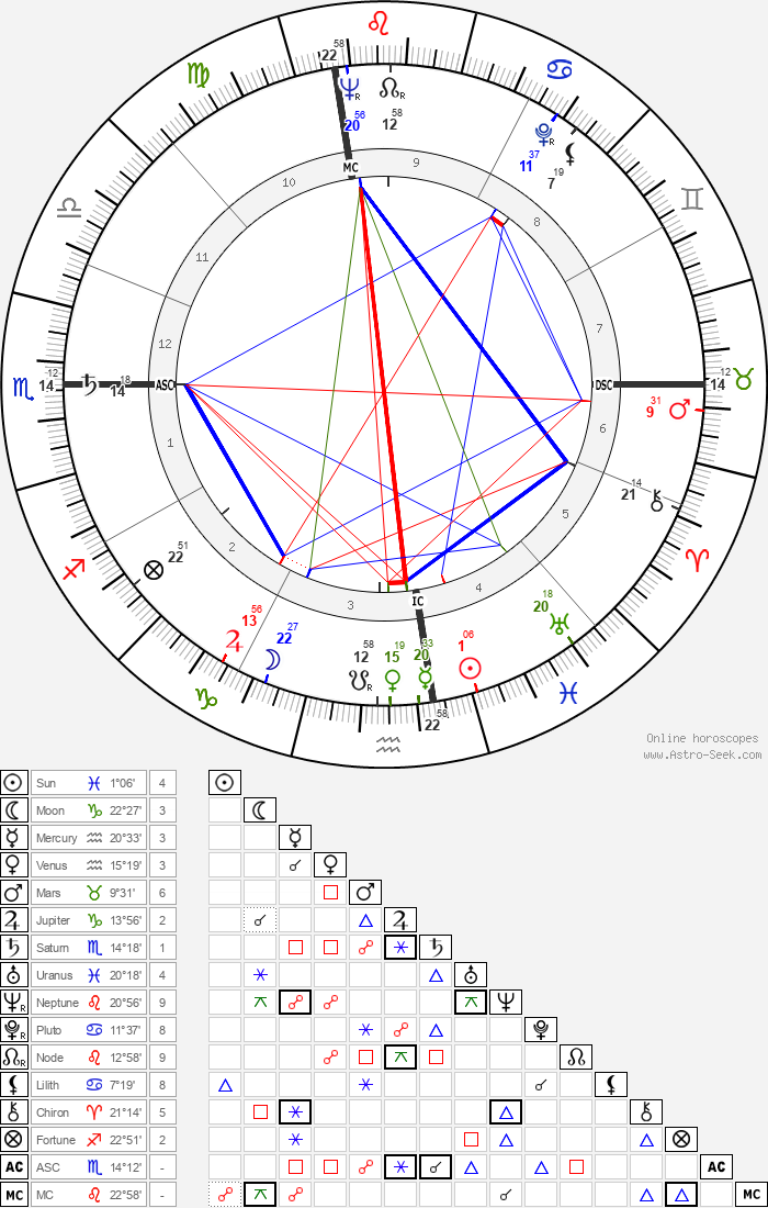 Robert Altman - Astrology Natal Birth Chart
