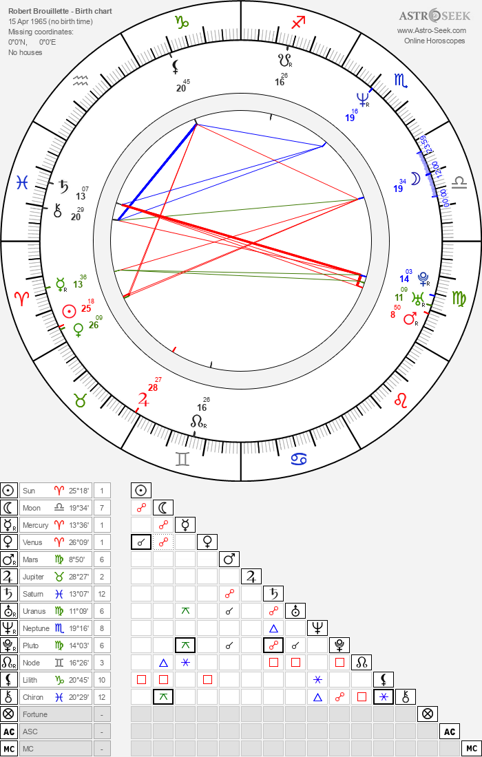 Robert Brouillette - Astrology Natal Birth Chart