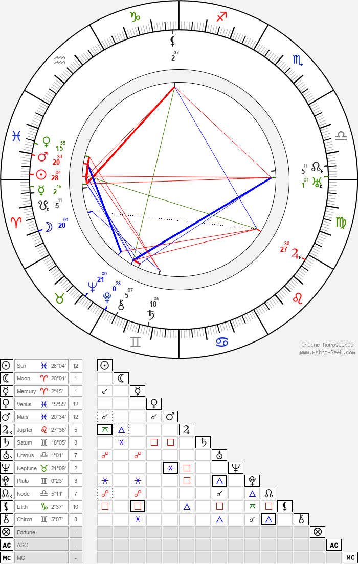 Robert Emmett O'Connor - Astrology Natal Birth Chart