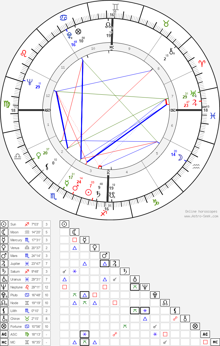 Robert Guillaume - Astrology Natal Birth Chart