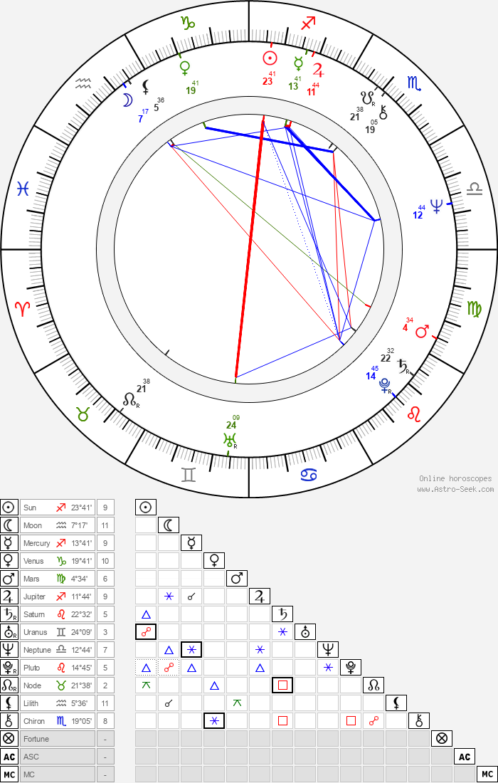 Robert Kerman - Astrology Natal Birth Chart