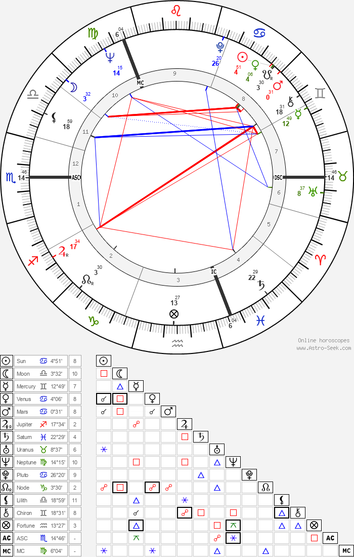 Robert MacLennan - Astrology Natal Birth Chart