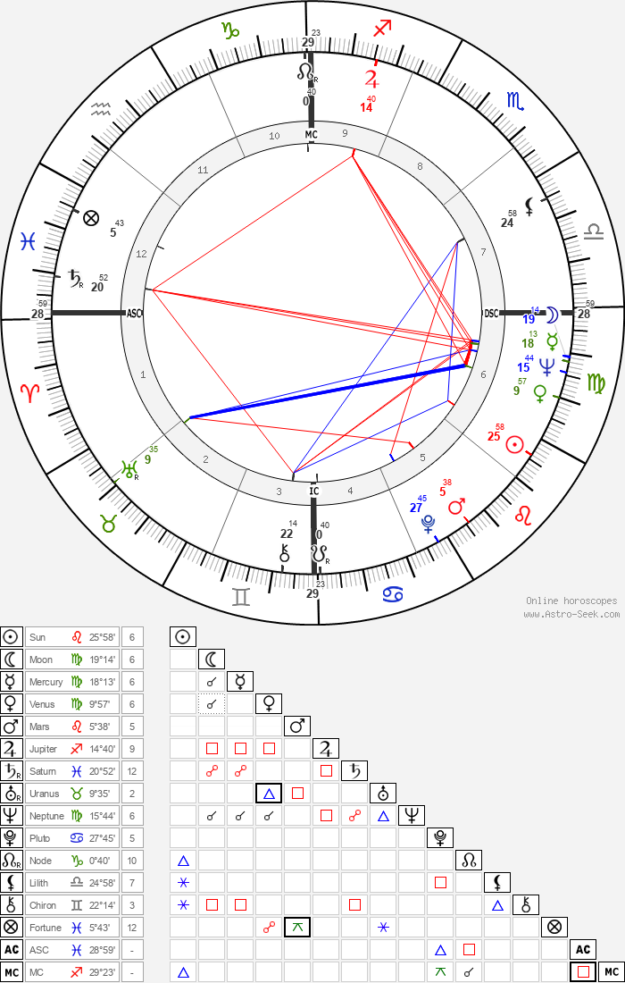 Robert Redford - Astrology Natal Birth Chart