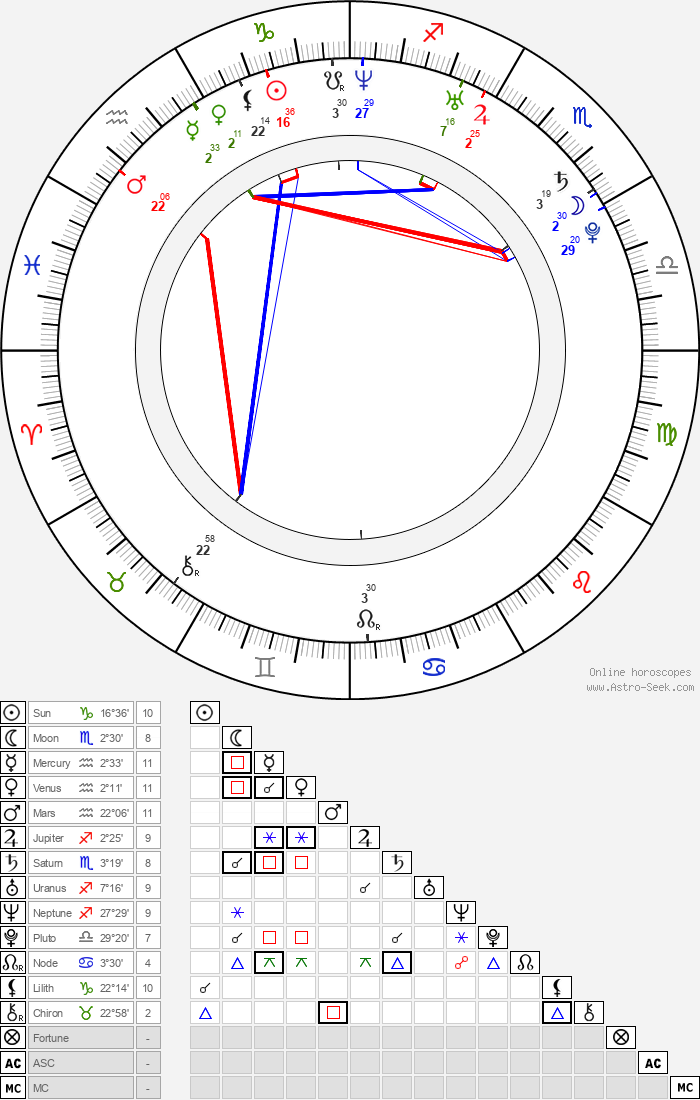 Robert Ri'chard - Astrology Natal Birth Chart