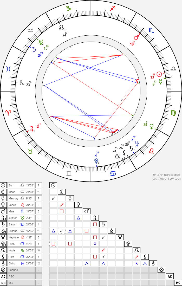 Robert Thompson - Astrology Natal Birth Chart
