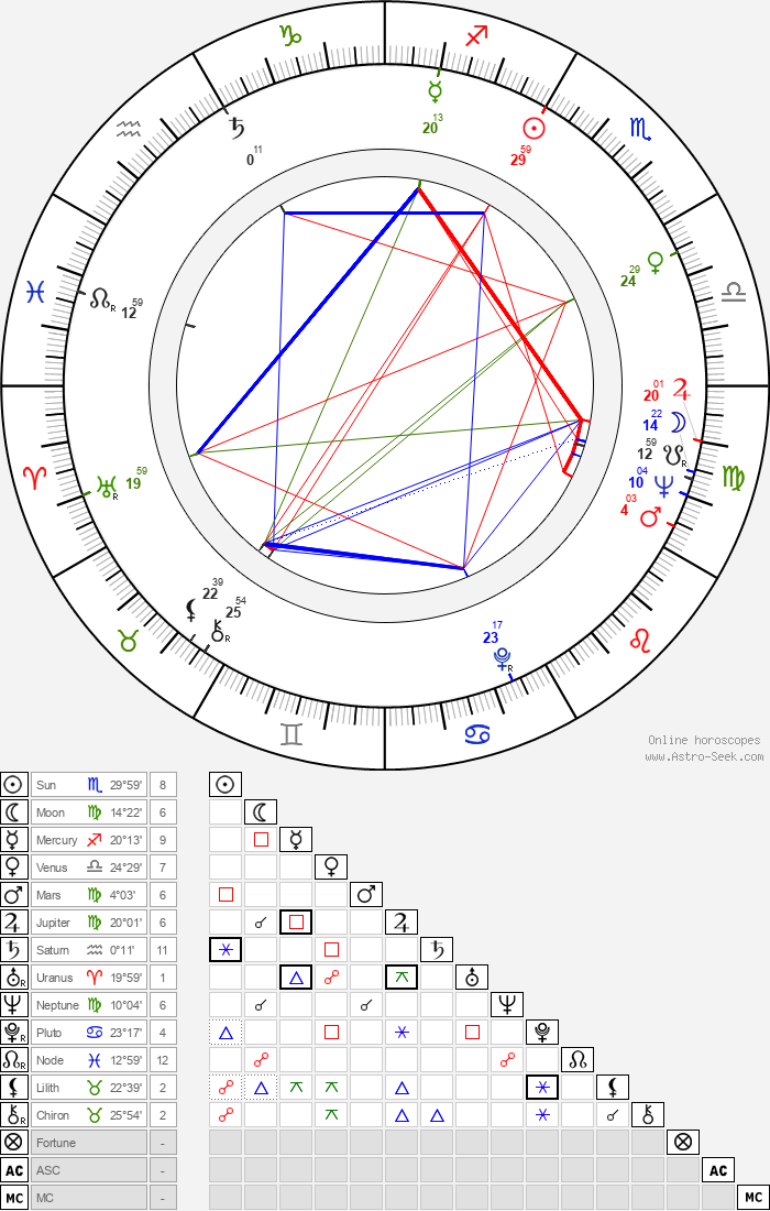 Robert Vaughn - Astrology Natal Birth Chart