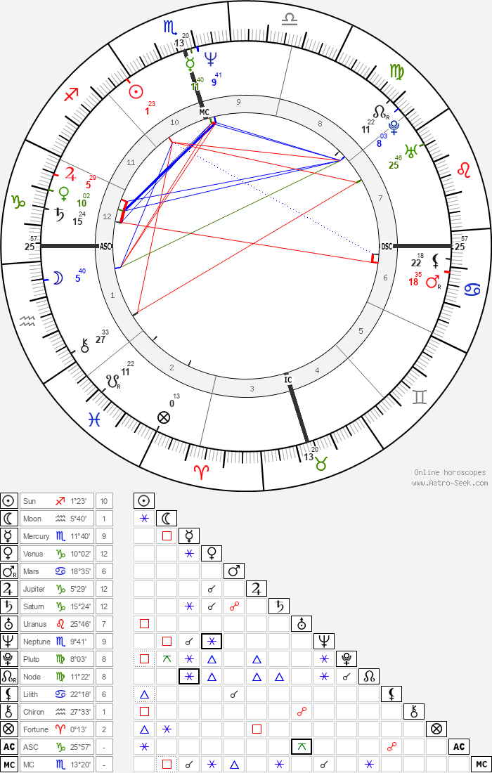 Robin Roberts - Astrology Natal Birth Chart