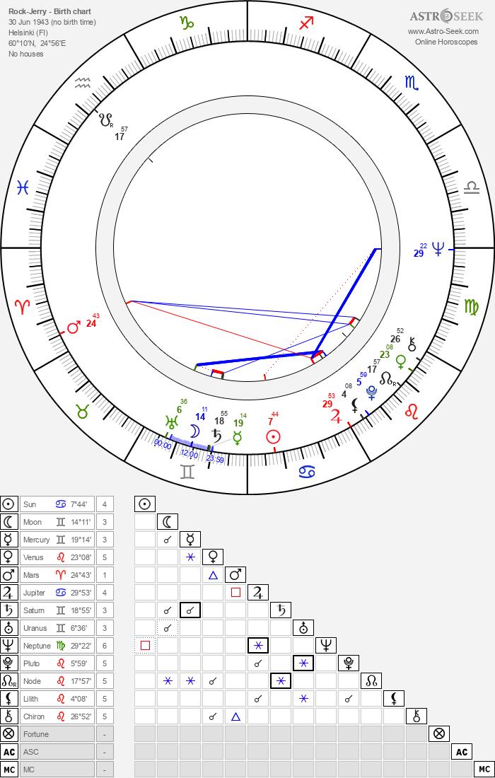 Rock-Jerry - Astrology Natal Birth Chart