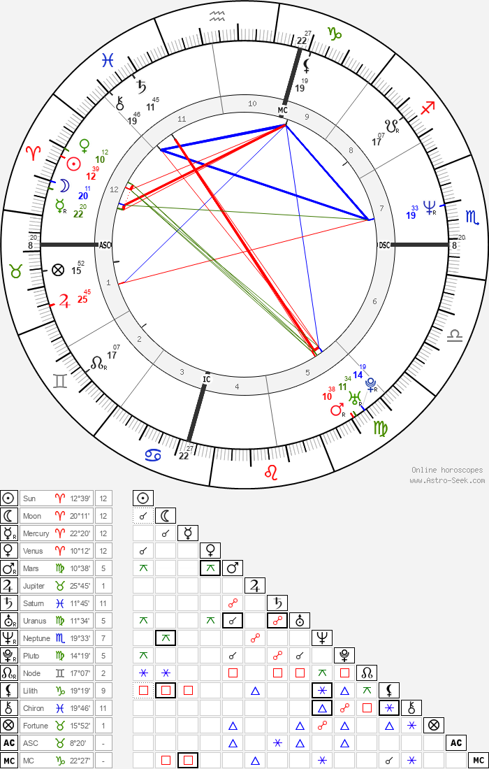 Rodney King - Astrology Natal Birth Chart