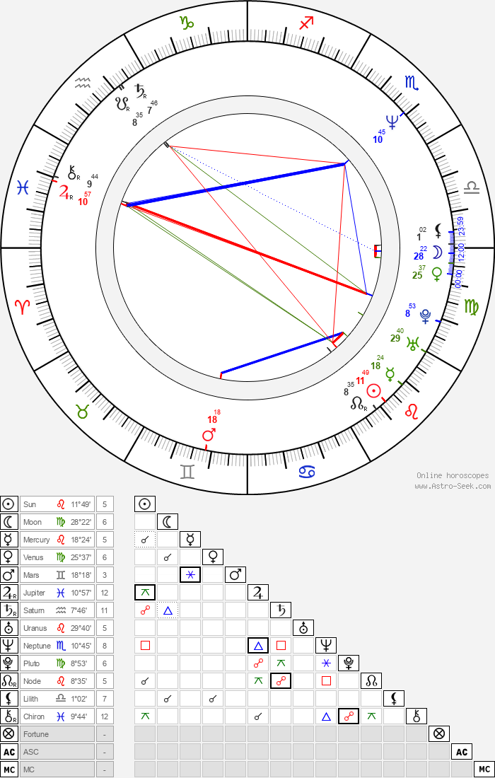 Roger Clemens - Astrology Natal Birth Chart