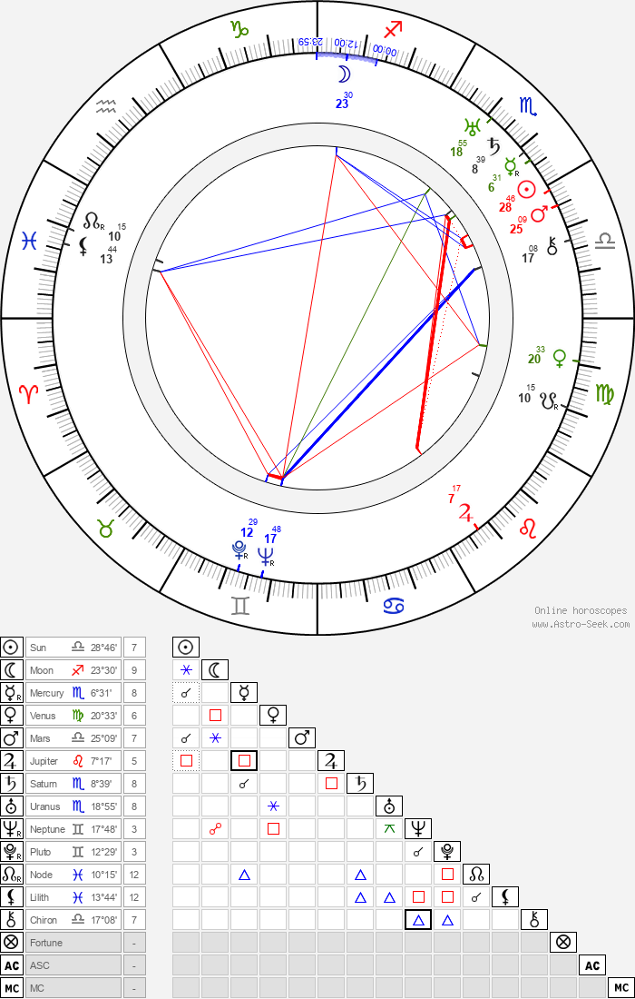 Rolf Nevanlinna - Astrology Natal Birth Chart