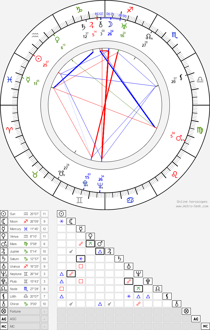 Rolf Wanka - Astrology Natal Birth Chart
