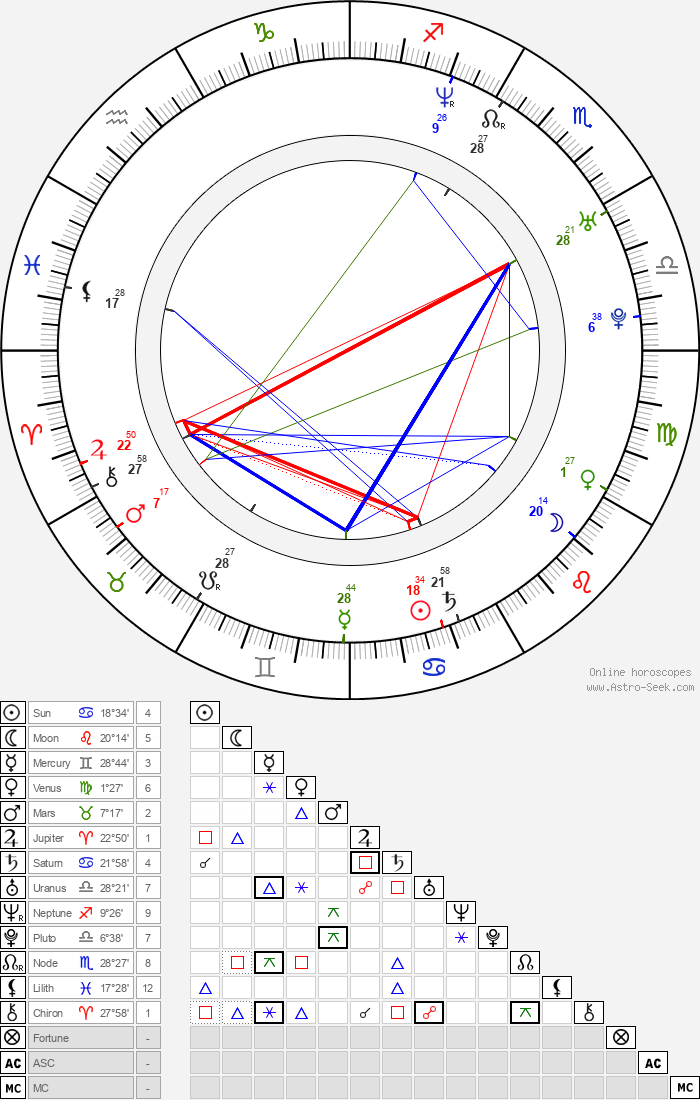 Roman Adamov - Astrology Natal Birth Chart