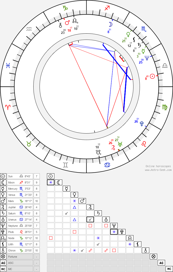 Roman Skamene - Astrology Natal Birth Chart