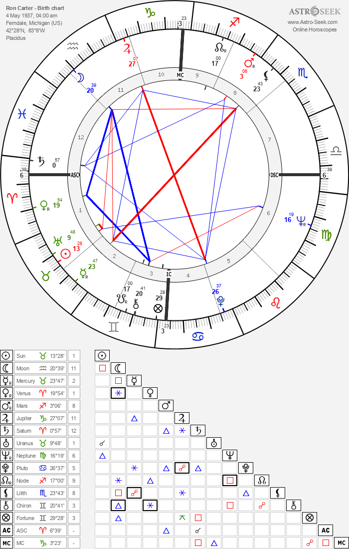 Ron Carter - Astrology Natal Birth Chart