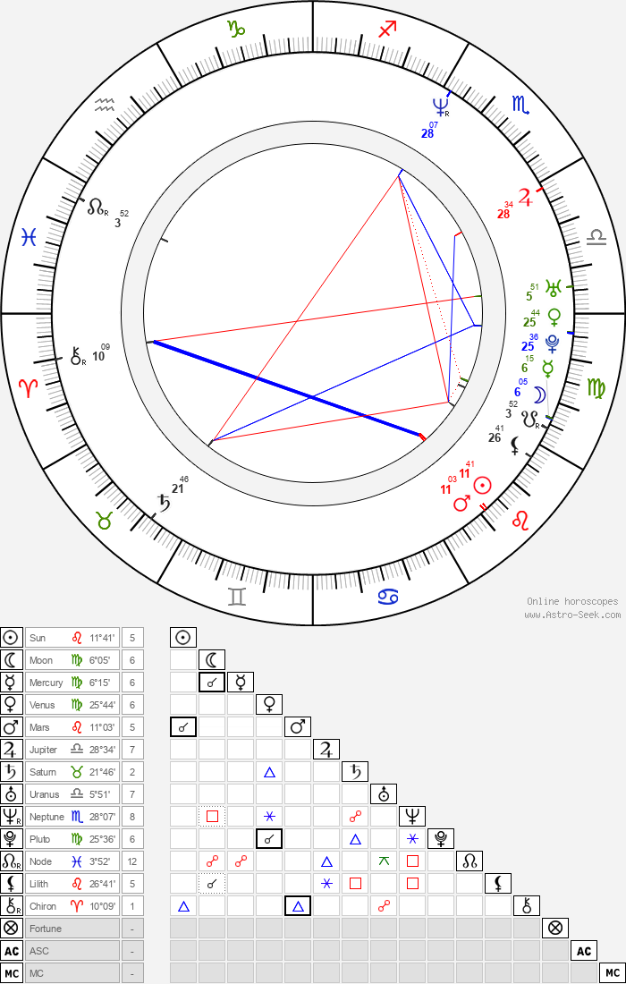 Ron Lester - Astrology Natal Birth Chart