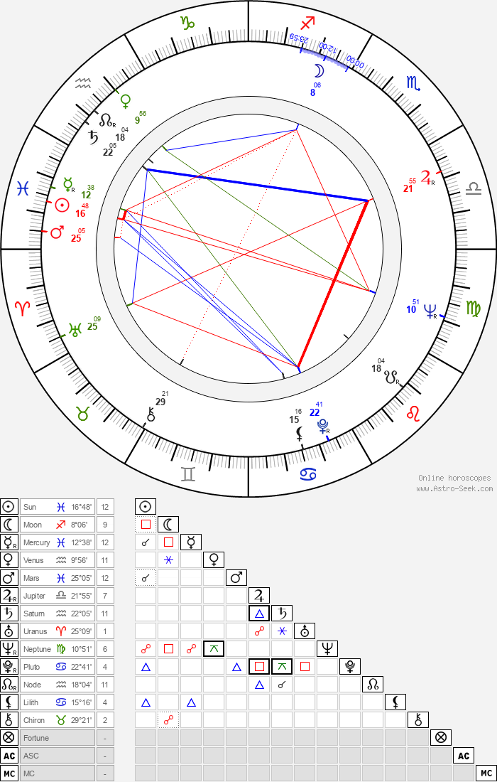 Ron Taylor - Astrology Natal Birth Chart