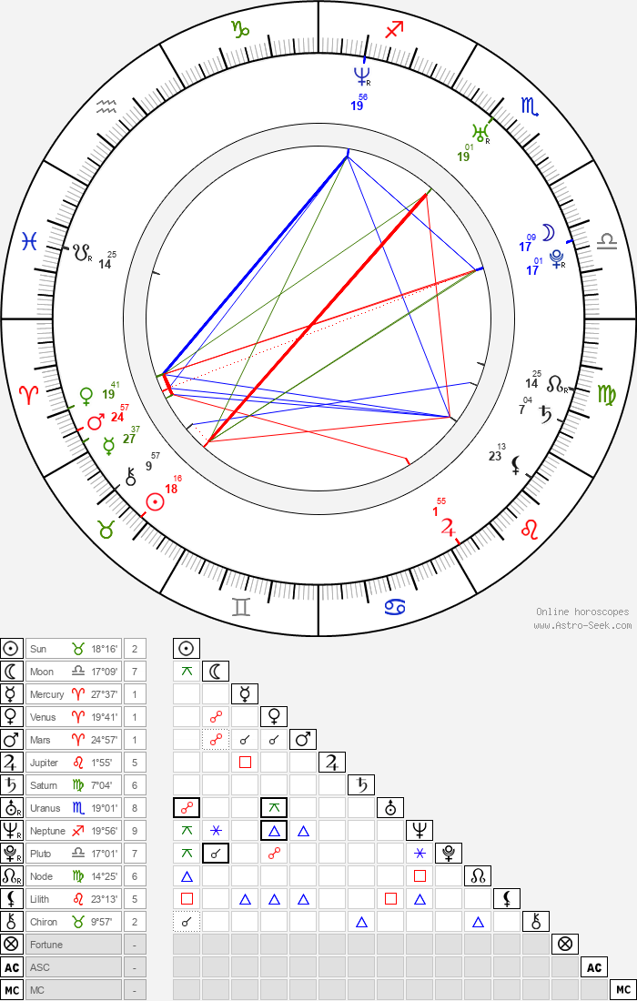 Rosario Dawson - Astrology Natal Birth Chart
