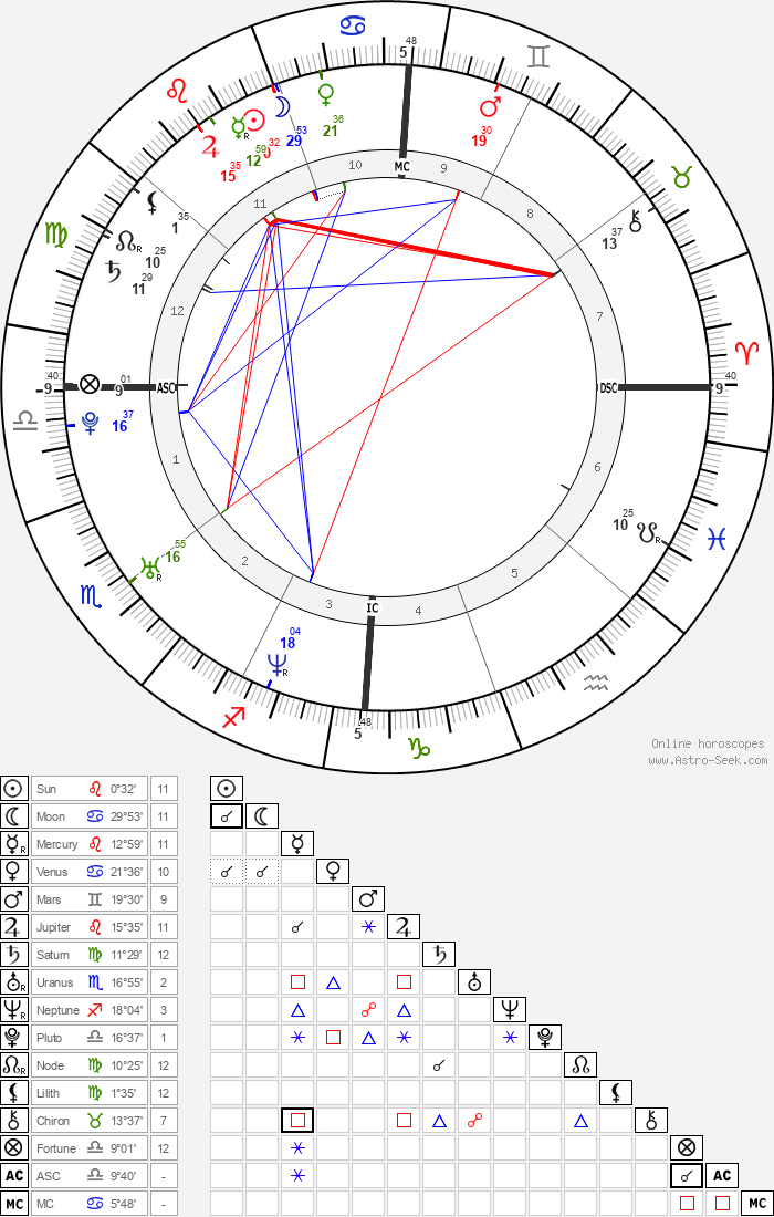 Rose Byrne - Astrology Natal Birth Chart