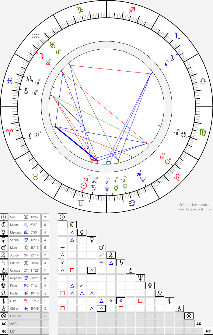 Rose Hill - Astrology Natal Birth Chart