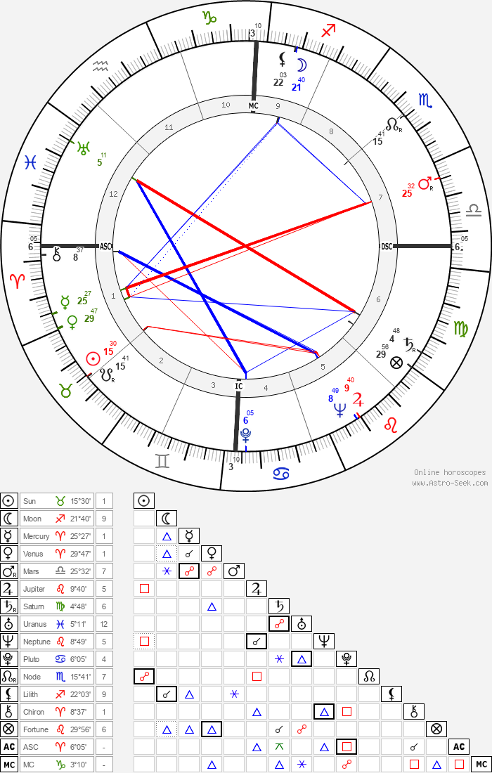 Ross Hunter - Astrology Natal Birth Chart