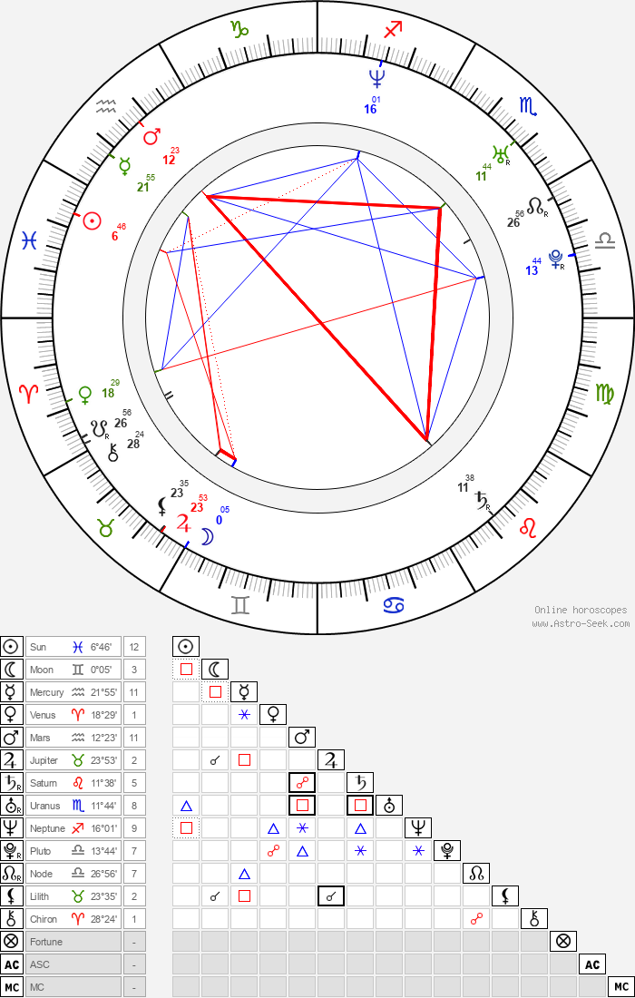 Ross Patterson - Astrology Natal Birth Chart