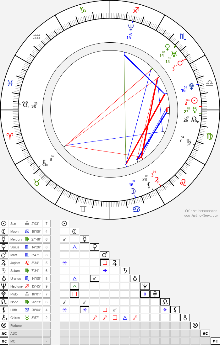 Rossif Sutherland - Astrology Natal Birth Chart