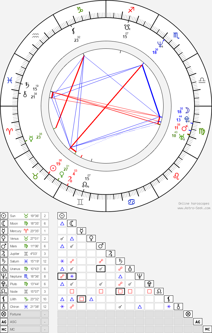 Roswitha Meyer - Astrology Natal Birth Chart