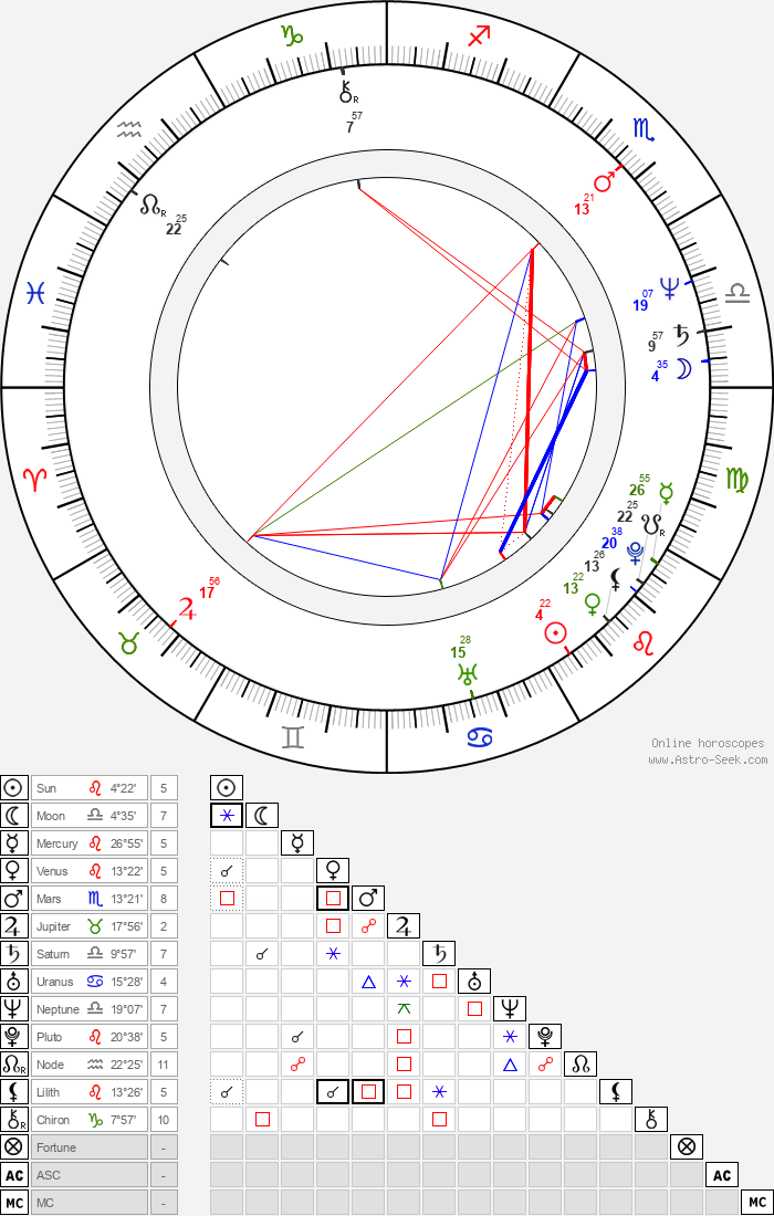 Roxanne Hart - Astrology Natal Birth Chart