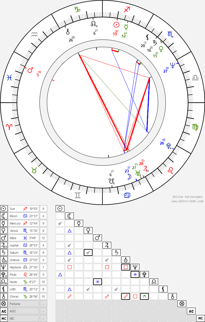 Roy Allen Smith - Astrology Natal Birth Chart
