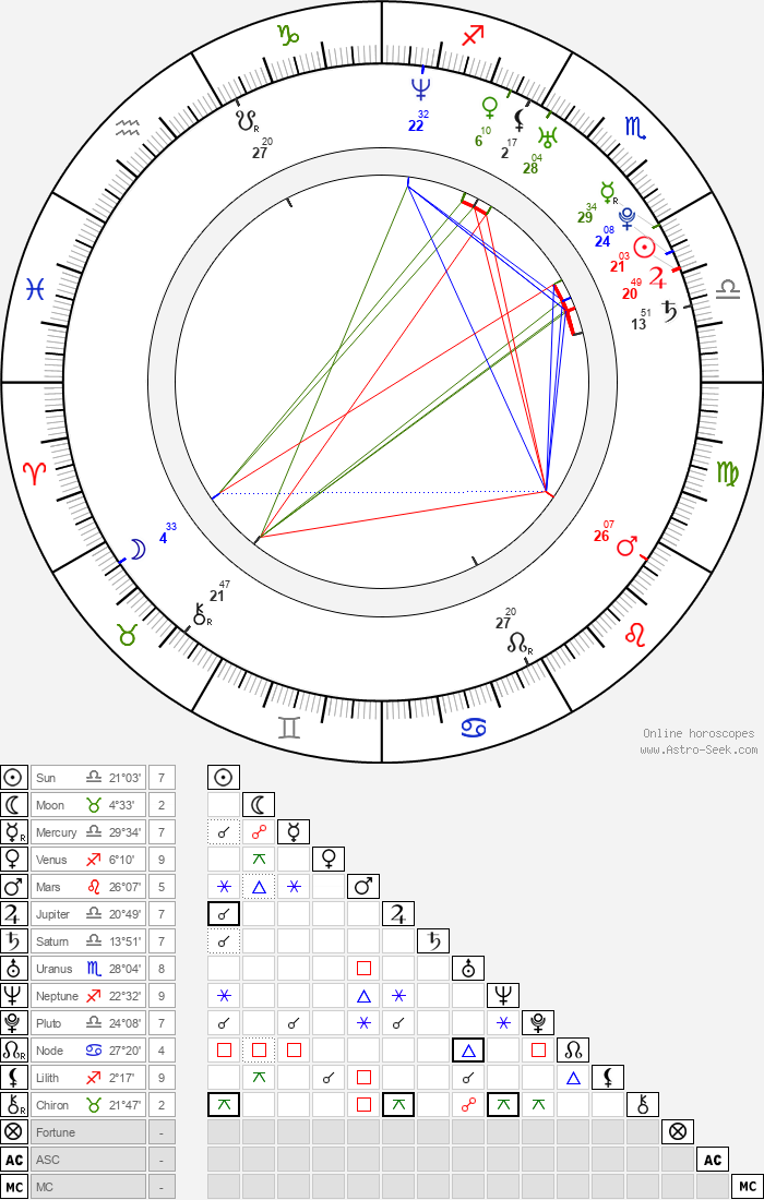Roy Chiu - Astrology Natal Birth Chart