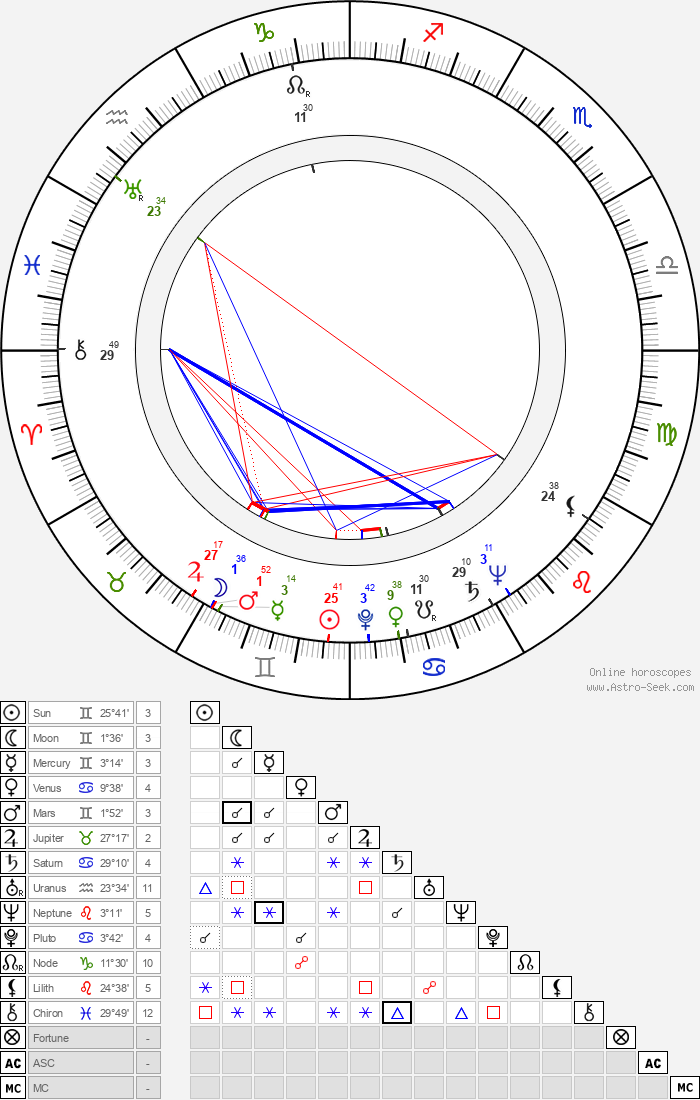 Rudolf Šimara - Astrology Natal Birth Chart