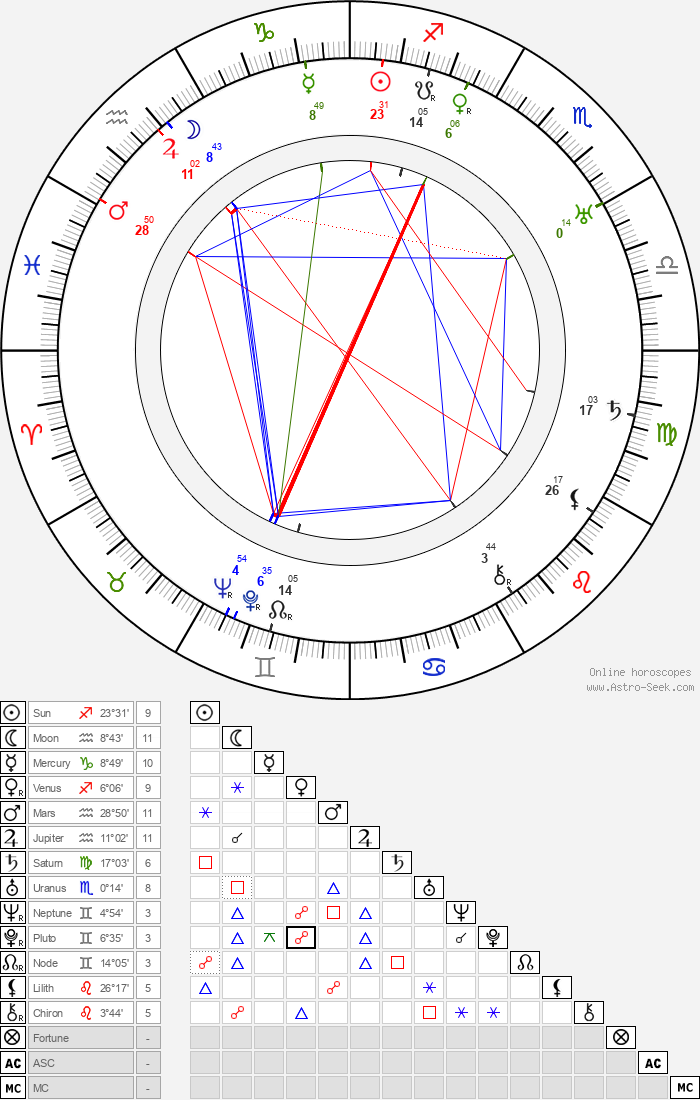 Rudy Bowman - Astrology Natal Birth Chart