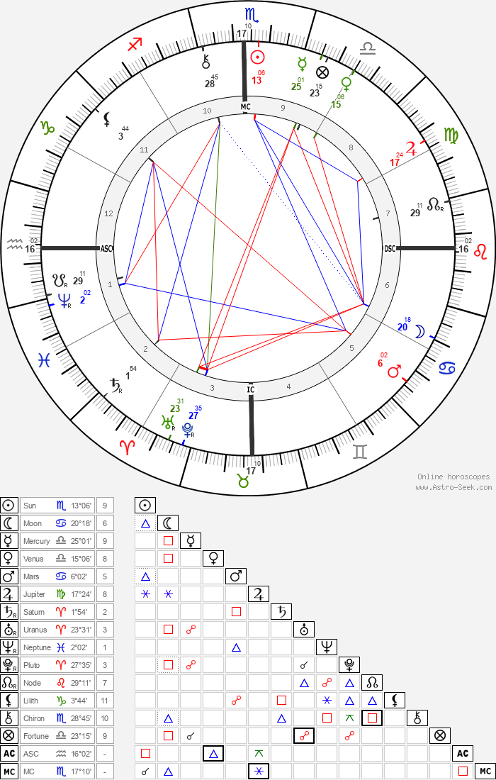 Rui Barbosa - Astrology Natal Birth Chart