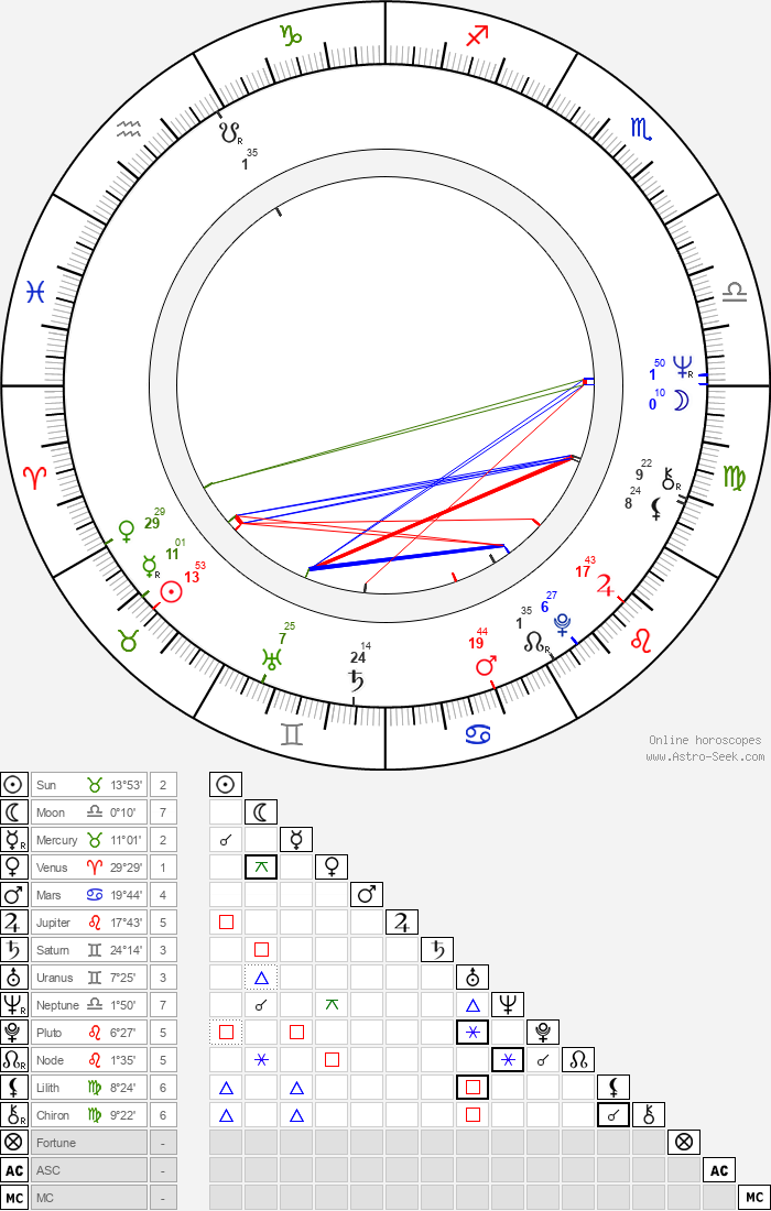 Russi Taylor - Astrology Natal Birth Chart