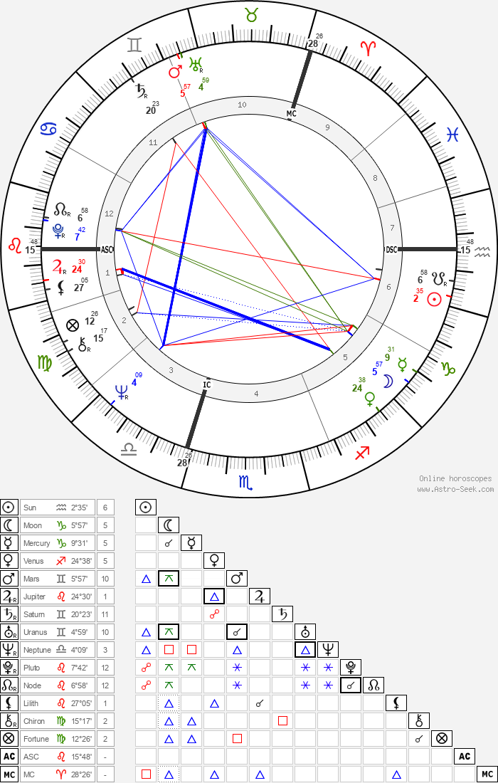 Rutger Hauer - Astrology Natal Birth Chart