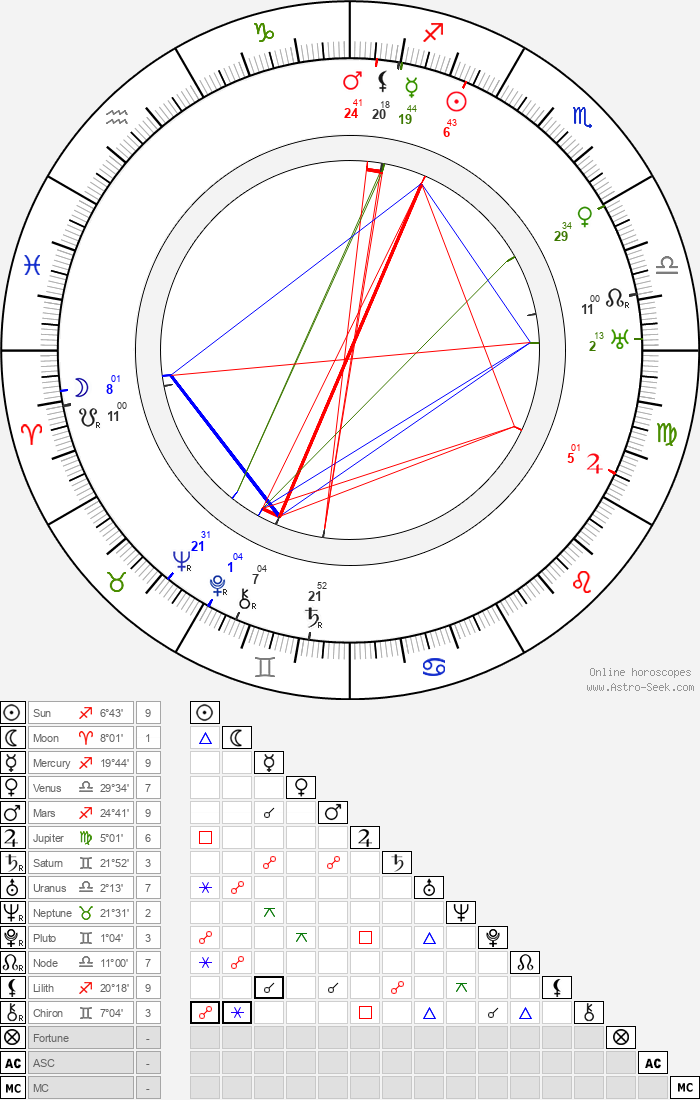 Růžena Nasková - Astrology Natal Birth Chart