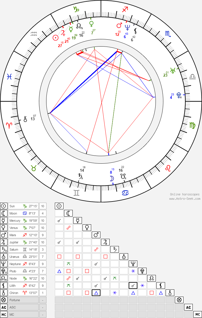 Ryô - Astrology Natal Birth Chart