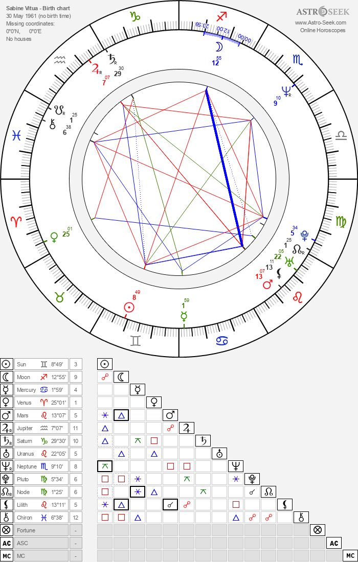 Sabine Vitua - Astrology Natal Birth Chart