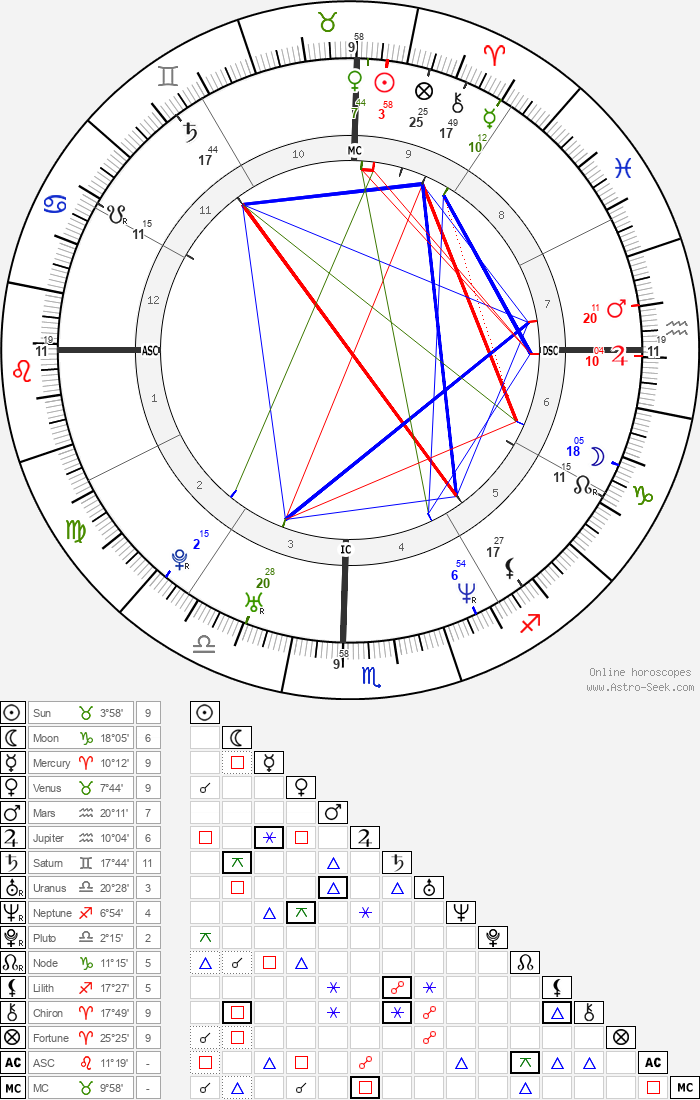 Sachin Tendulkar - Astrology Natal Birth Chart