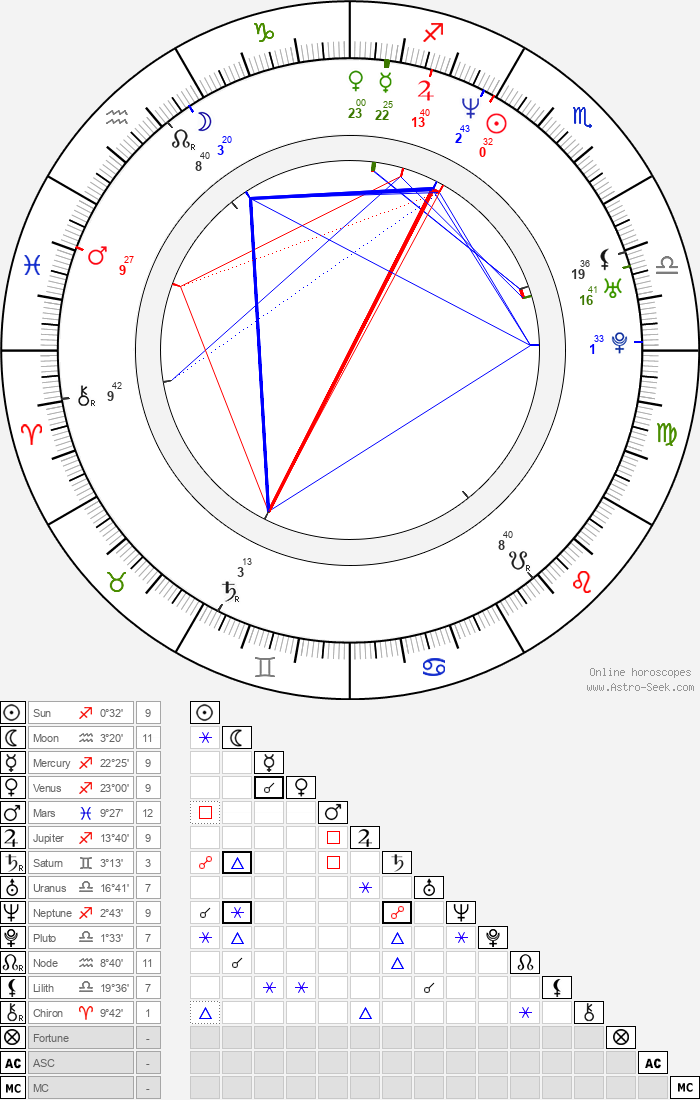 Sajid Khan - Astrology Natal Birth Chart