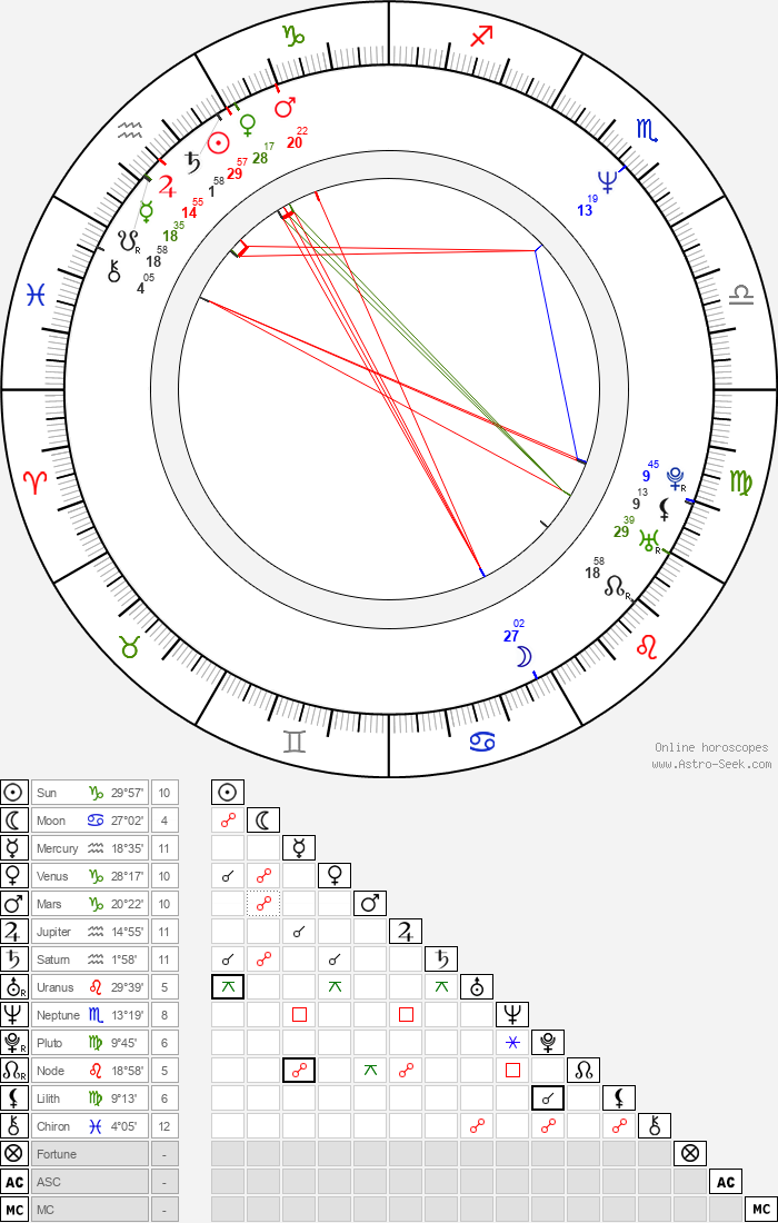 Sakiko Tamagawa - Astrology Natal Birth Chart