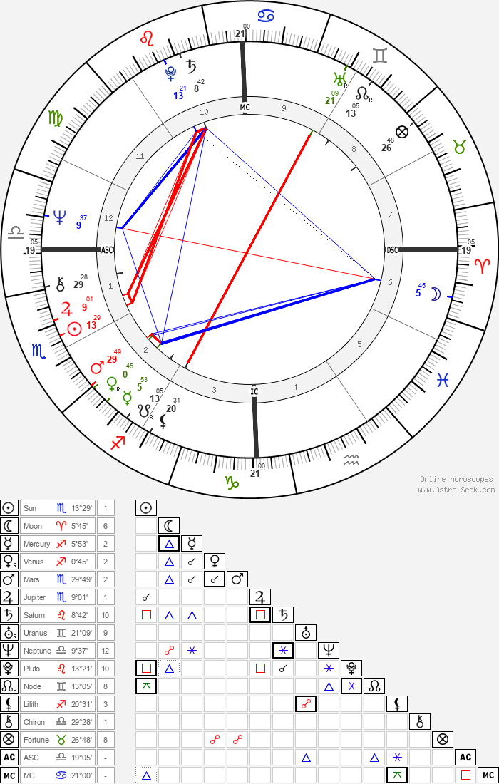 Sally Field - Astrology Natal Birth Chart