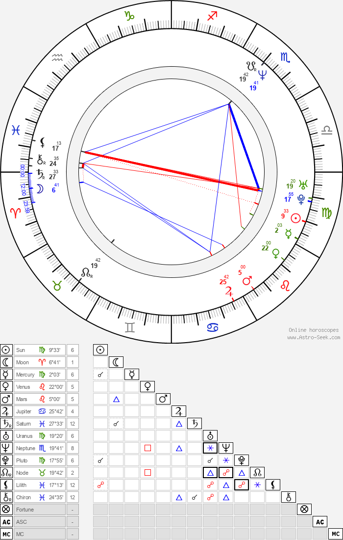 Salma Hayek - Astrology Natal Birth Chart