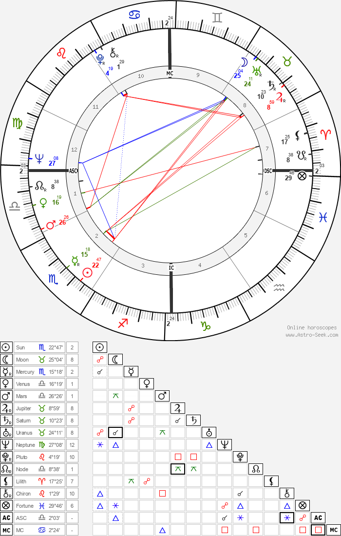 Sam Waterston - Astrology Natal Birth Chart