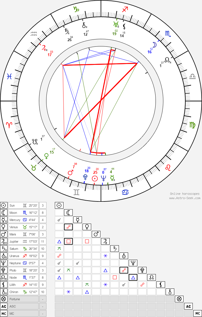 Sammy Fain - Astrology Natal Birth Chart