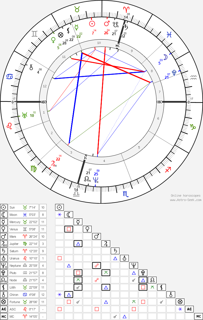 Samuel F. B. Morse - Astrology Natal Birth Chart